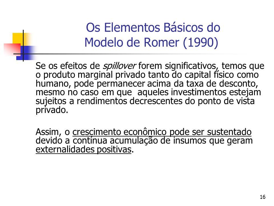 16 Os Elementos Básicos do Modelo de Romer (1990) Se os efeitos de spillover forem significativos, temos que o produto marginal privado tanto do capit