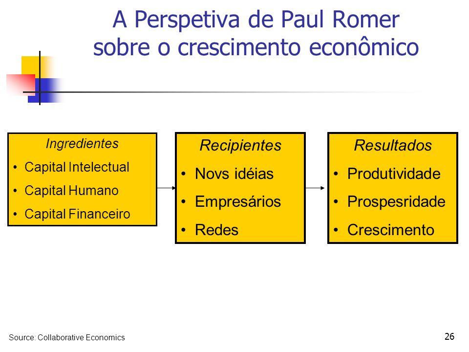 26 A Perspetiva de Paul Romer sobre o crescimento econômico Ingredientes Capital Intelectual Capital Humano Capital Financeiro Recipientes Novs idéias