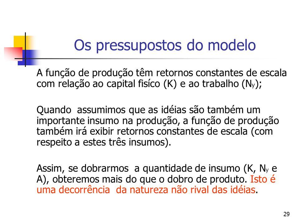 29 Os pressupostos do modelo A função de produção têm retornos constantes de escala com relação ao capital fisíco (K) e ao trabalho (N y ); Quando ass