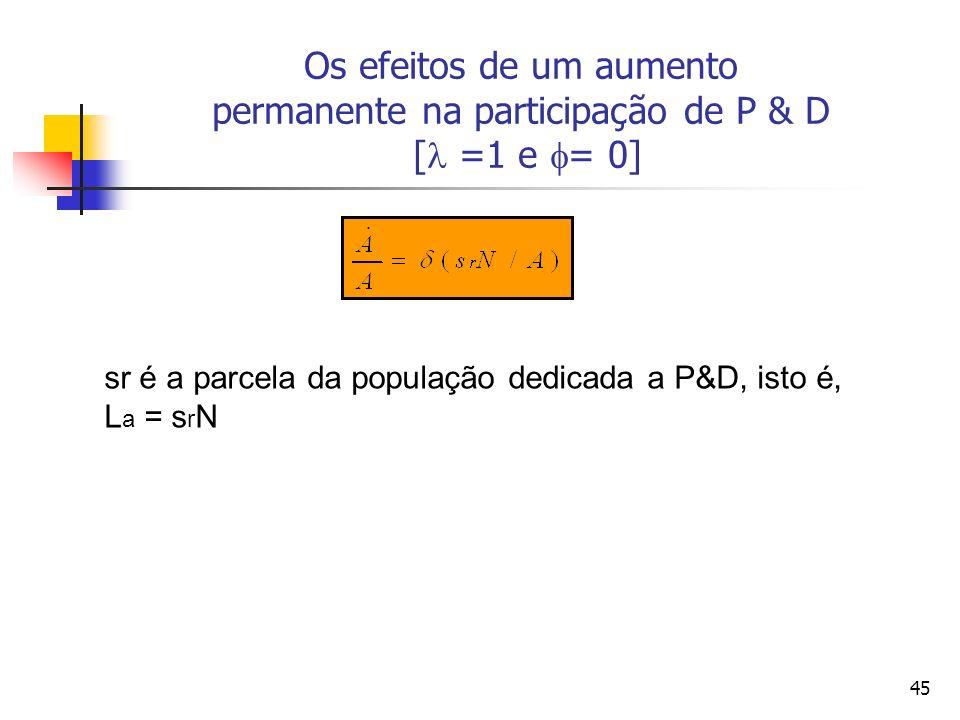 45 Os efeitos de um aumento permanente na participação de P & D [ =1 e = 0] sr é a parcela da população dedicada a P&D, isto é, L a = s r N
