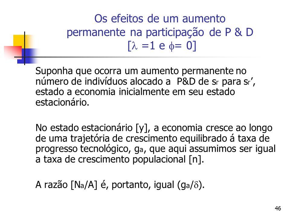 46 Os efeitos de um aumento permanente na participação de P & D [ =1 e = 0] Suponha que ocorra um aumento permanente no número de indivíduos alocado a