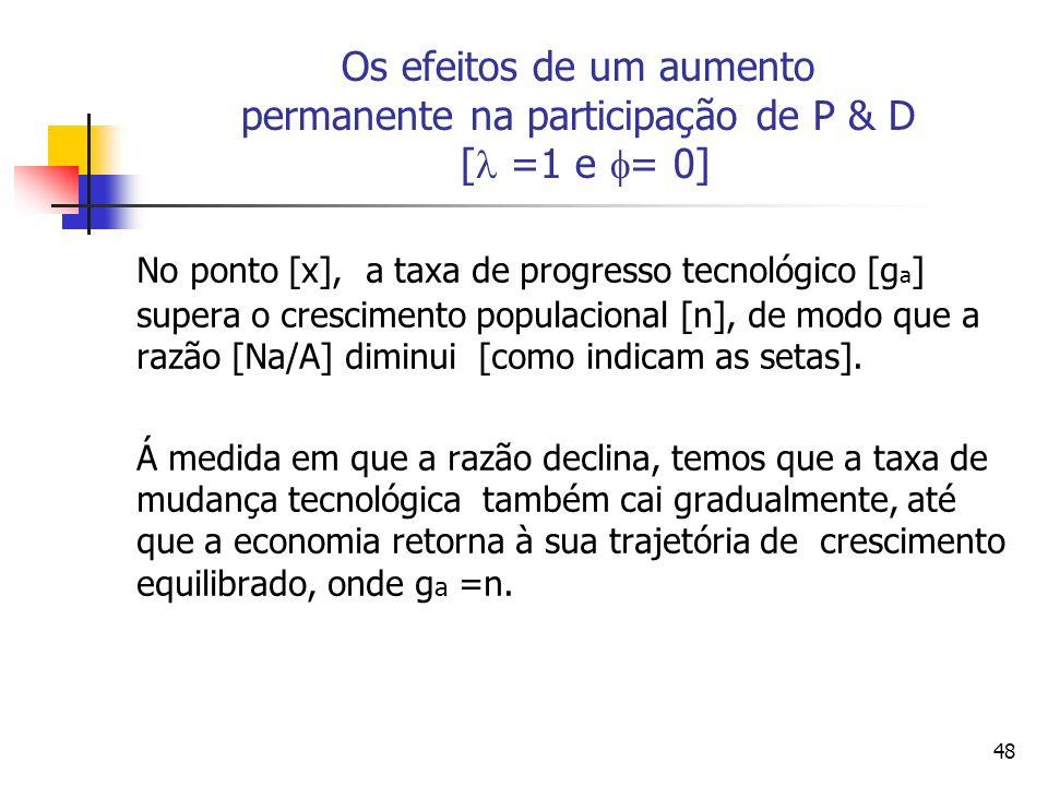 48 Os efeitos de um aumento permanente na participação de P & D [ =1 e = 0] No ponto [x], a taxa de progresso tecnológico [g a ] supera o crescimento