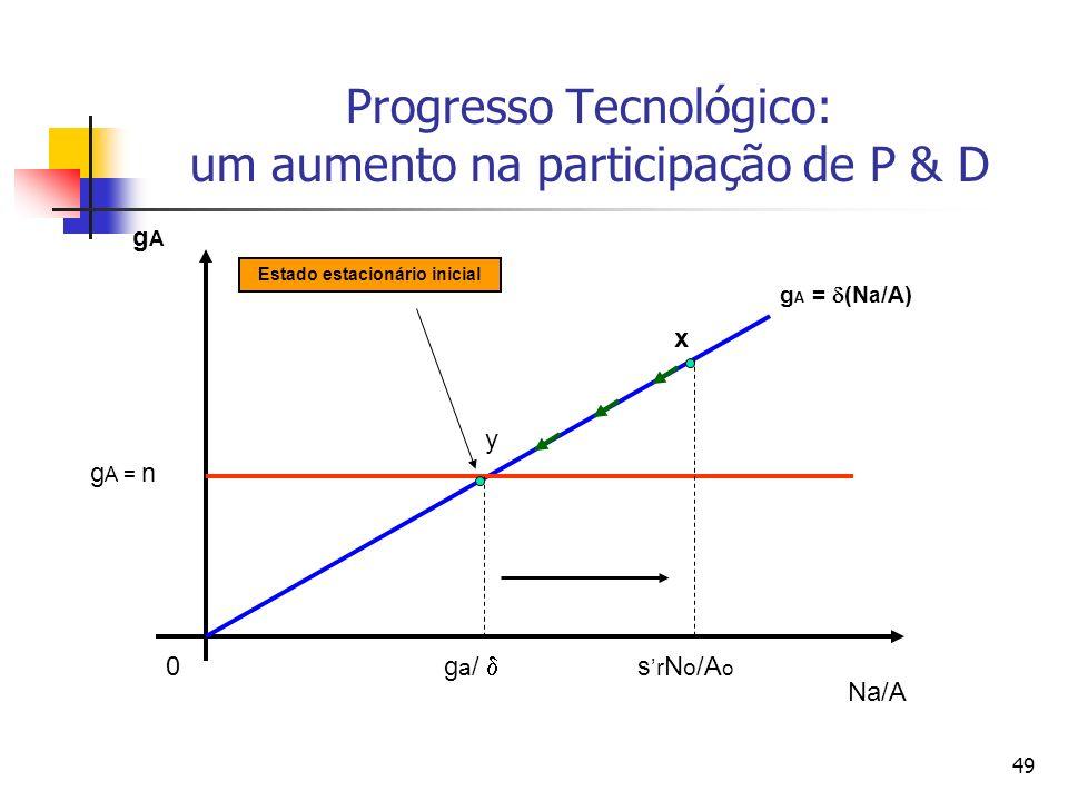 49 Progresso Tecnológico: um aumento na participação de P & D 0 Na/A gAgA s r N o /A o g a / g A = n g A = (N a /A) x Estado estacionário inicial y
