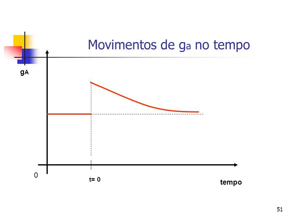 51 Movimentos de g a no tempo 0 tempo gAgA t= 0