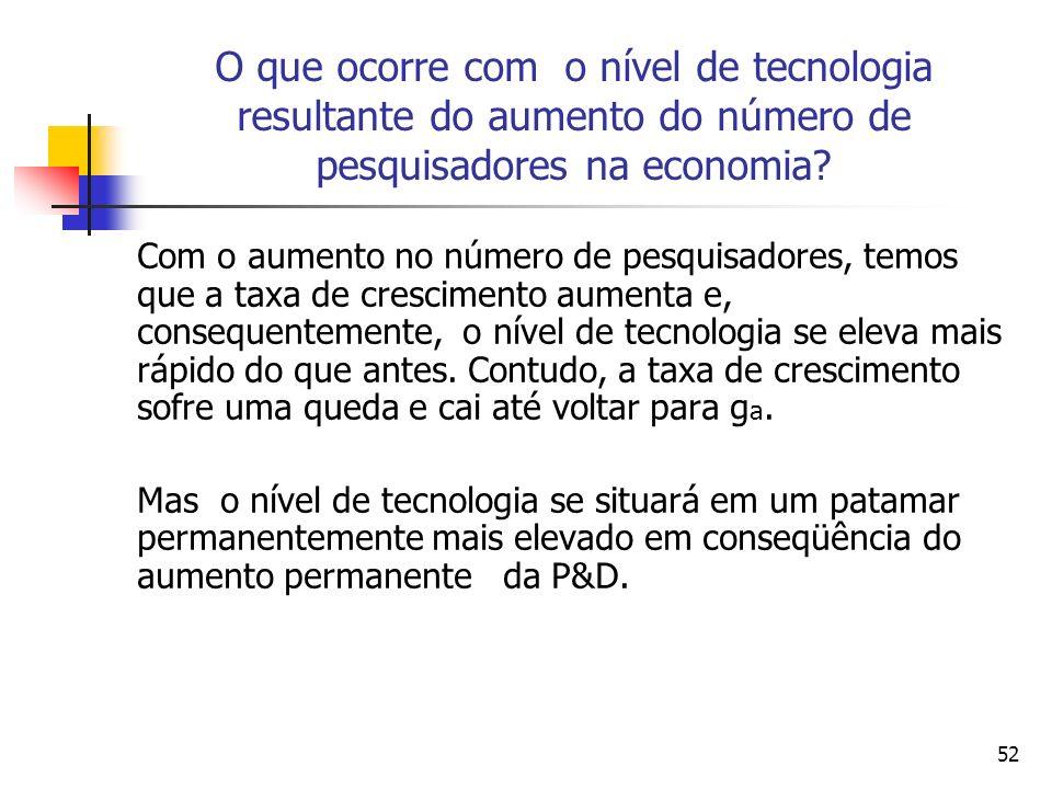 52 O que ocorre com o nível de tecnologia resultante do aumento do número de pesquisadores na economia? Com o aumento no número de pesquisadores, temo
