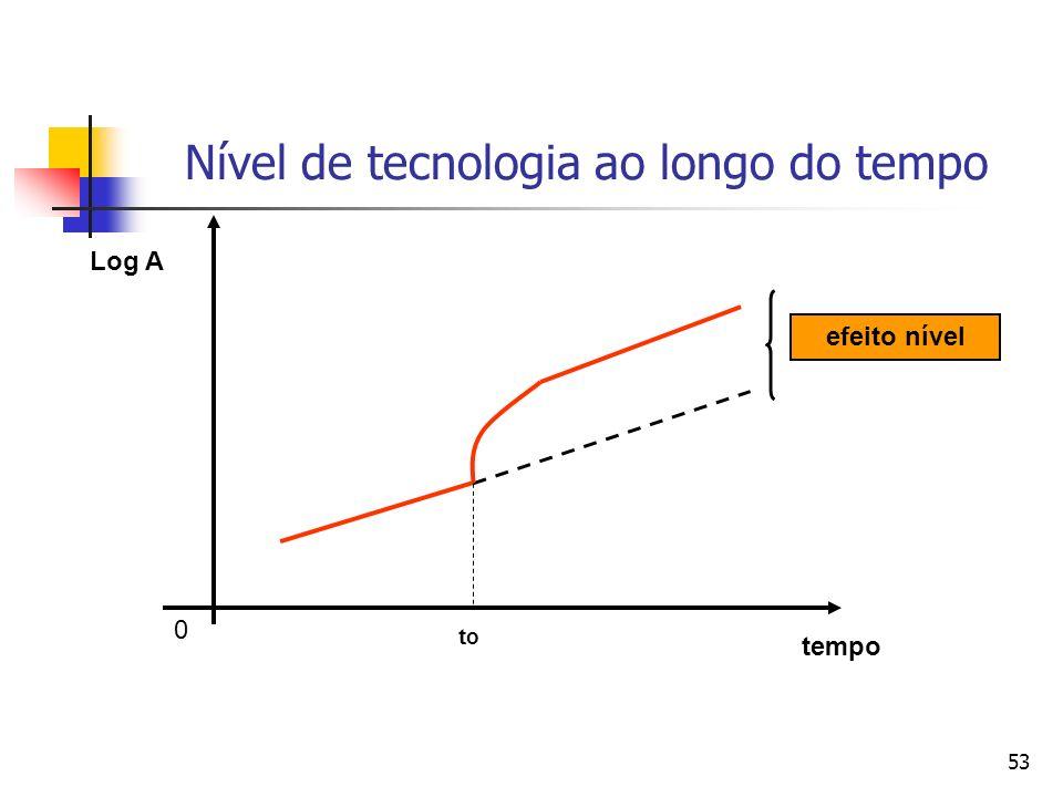 53 Nível de tecnologia ao longo do tempo tempo 0 Log A toto efeito nível