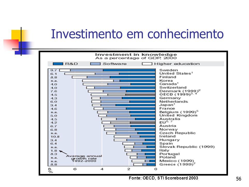 56 Investimento em conhecimento Fonte: OECD, STI Scoreboard 2003