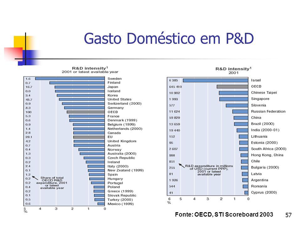57 Gasto Doméstico em P&D Fonte: OECD, STI Scoreboard 2003