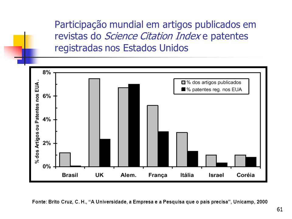 61 Participação mundial em artigos publicados em revistas do Science Citation Index e patentes registradas nos Estados Unidos Fonte: Brito Cruz, C. H.