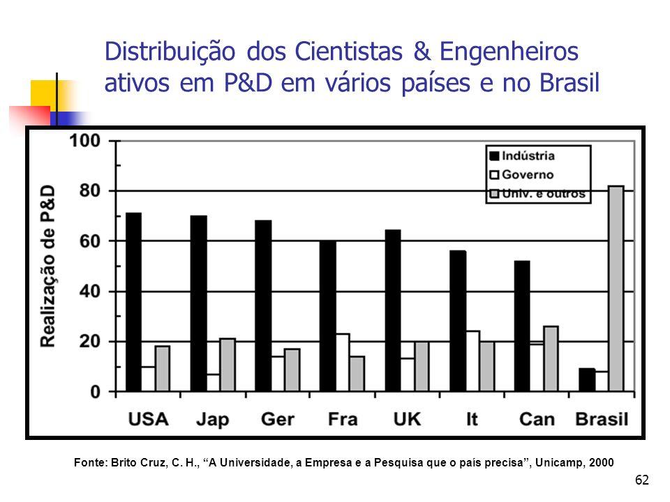 62 Distribuição dos Cientistas & Engenheiros ativos em P&D em vários países e no Brasil Fonte: Brito Cruz, C. H., A Universidade, a Empresa e a Pesqui