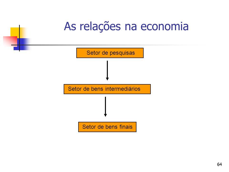 64 As relações na economia Setor de bens finais Setor de pesquisas Setor de bens intermediários
