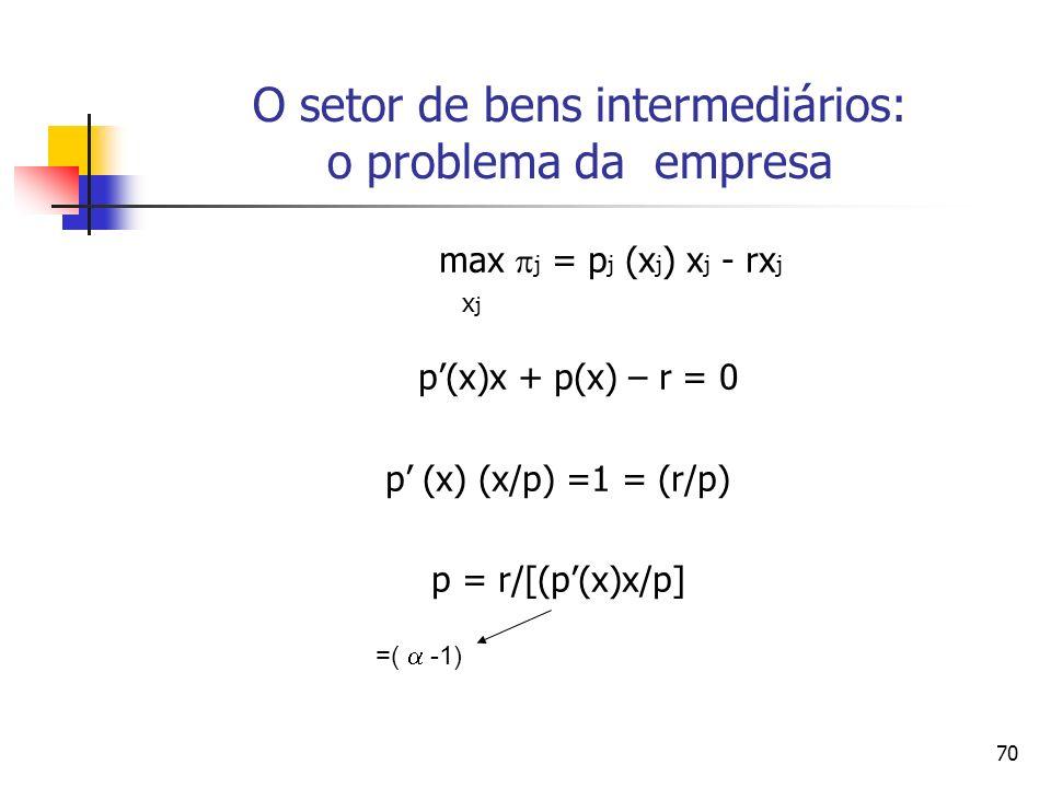 70 O setor de bens intermediários: o problema da empresa max j = p j (x j ) x j - rx j x j p(x)x + p(x) – r = 0 p (x) (x/p) =1 = (r/p) p = r/[(p(x)x/p