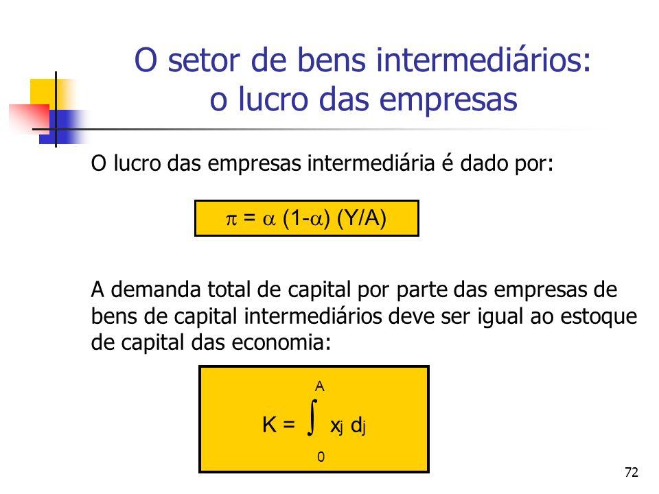 72 O setor de bens intermediários: o lucro das empresas O lucro das empresas intermediária é dado por: A demanda total de capital por parte das empres