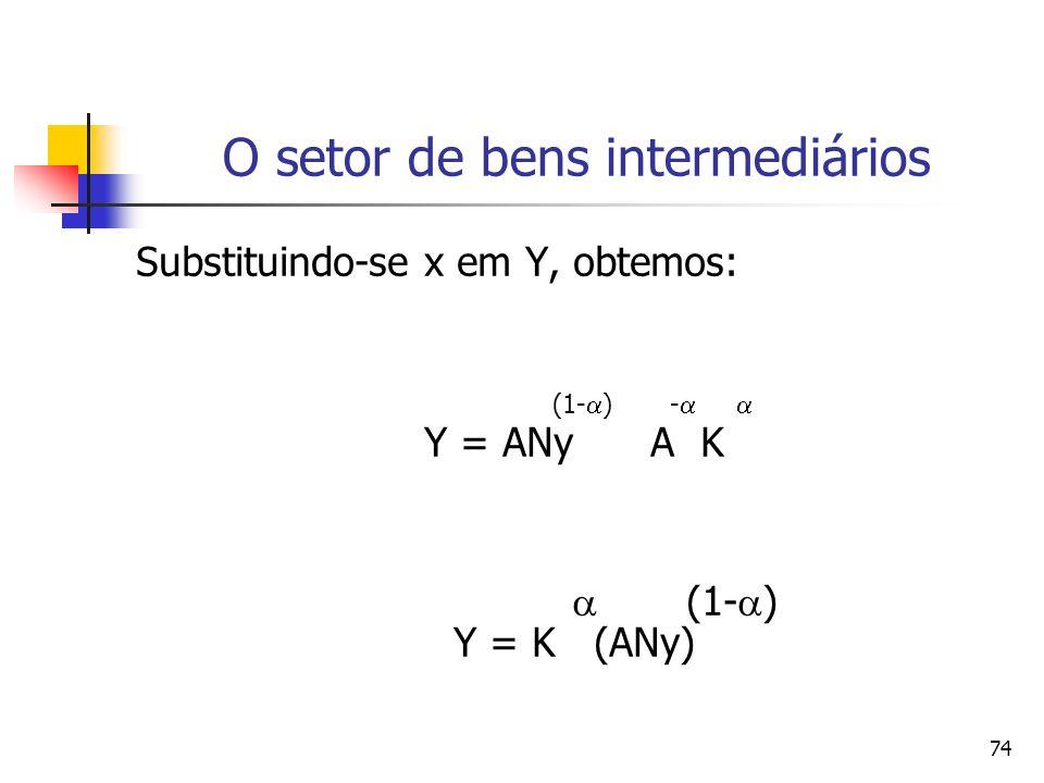 74 O setor de bens intermediários Substituindo-se x em Y, obtemos: (1- ) - Y = ANy A K (1- ) Y = K (ANy)
