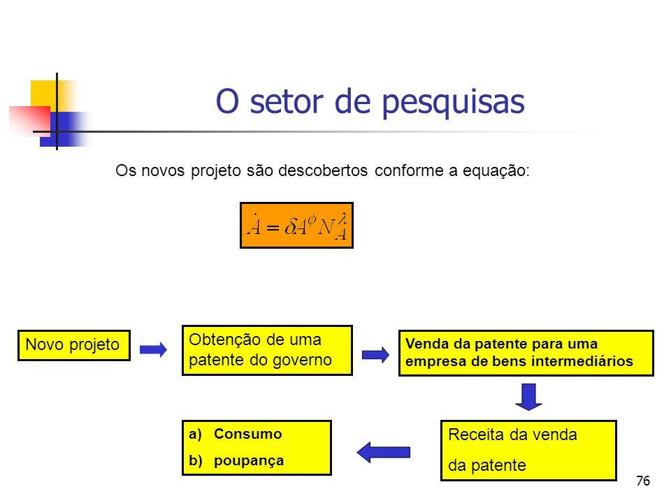 76 O setor de pesquisas Novo projeto Obtenção de uma patente do governo Venda da patente para uma empresa de bens intermediários Os novos projeto são