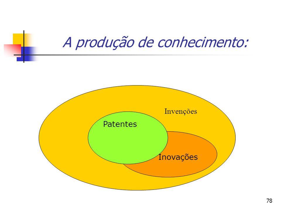 78 A produção de conhecimento: Invenções Patentes Inovações