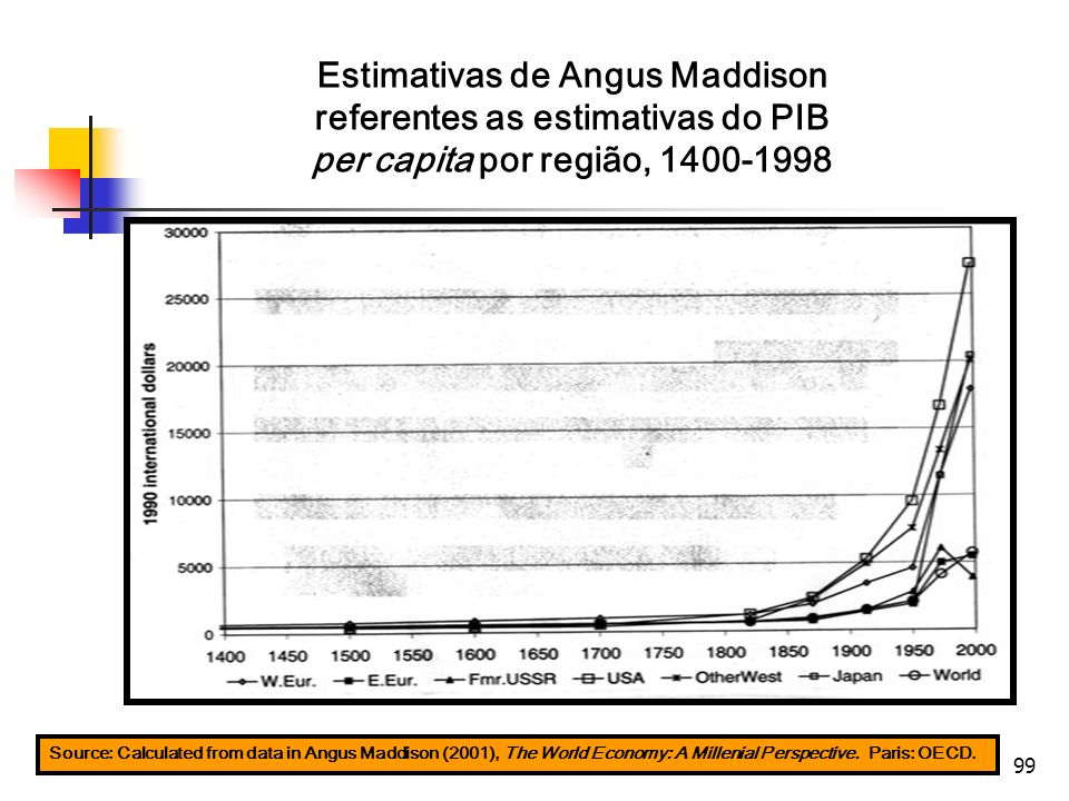 99 Source: Calculated from data in Angus Maddison (2001), The World Economy: A Millenial Perspective. Paris: OECD. Estimativas de Angus Maddison refer
