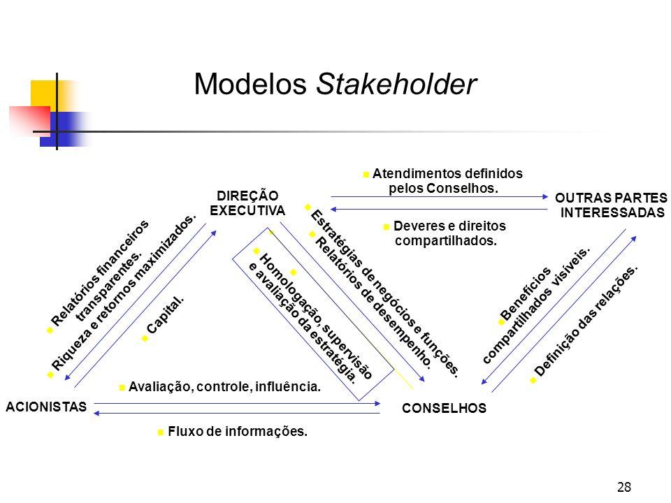 28 Modelos Stakeholder DIREÇÃO EXECUTIVA ACIONISTAS CONSELHOS Relatórios financeiros transparentes.