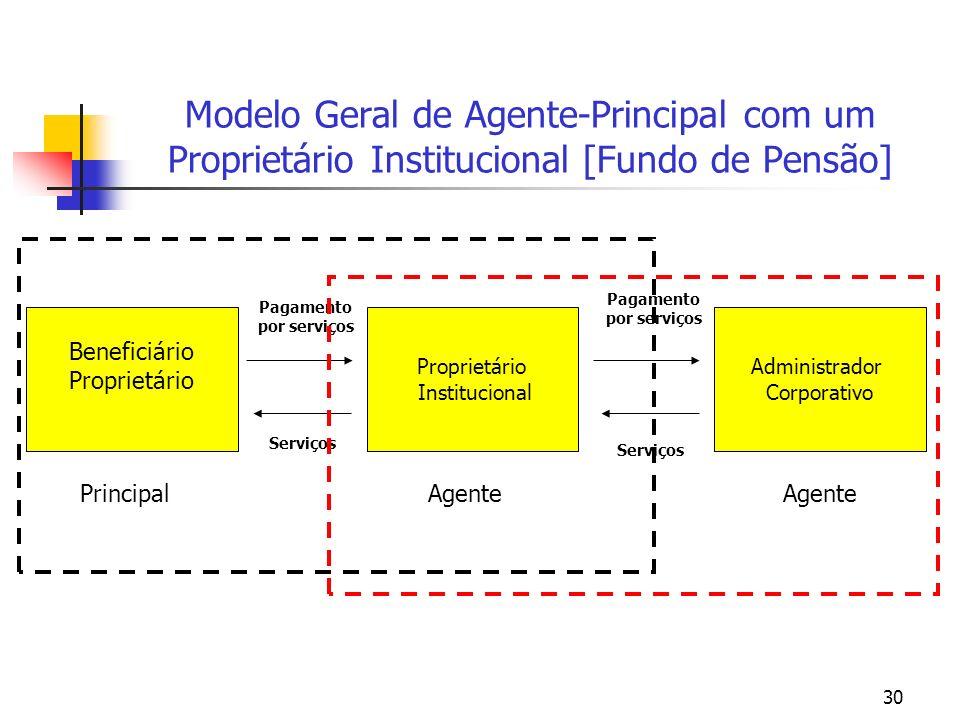 30 Modelo Geral de Agente-Principal com um Proprietário Institucional [Fundo de Pensão] Beneficiário Proprietário Institucional Administrador Corporativo Pagamento por serviços Serviços Agente Principal