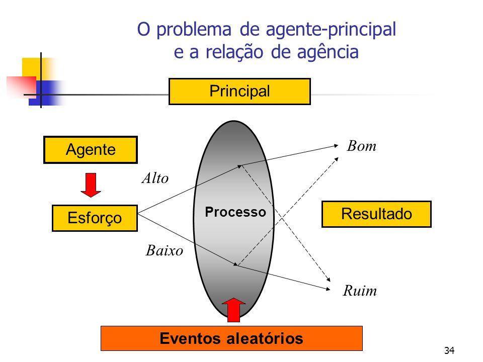 34 Agente Resultado Principal Processo Esforço Alto Baixo Bom Ruim Eventos aleatórios O problema de agente-principal e a relação de agência