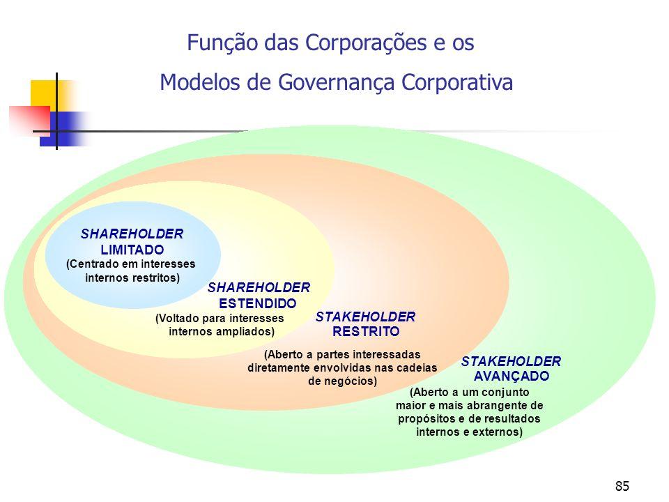 85 (Aberto a um conjunto maior e mais abrangente de propósitos e de resultados internos e externos) STAKEHOLDER AVANÇADO (Aberto a partes interessadas diretamente envolvidas nas cadeias de negócios) STAKEHOLDER RESTRITO SHAREHOLDER ESTENDIDO (Voltado para interesses internos ampliados) SHAREHOLDER LIMITADO (Centrado em interesses internos restritos) Função das Corporações e os Modelos de Governança Corporativa