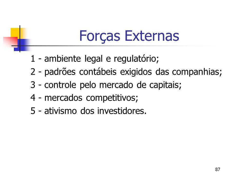 87 Forças Externas 1 - ambiente legal e regulatório; 2 - padrões contábeis exigidos das companhias; 3 - controle pelo mercado de capitais; 4 - mercados competitivos; 5 - ativismo dos investidores.