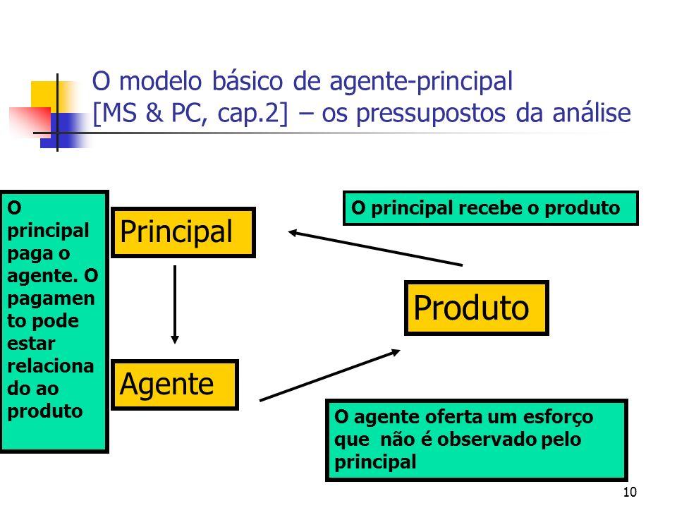 10 O modelo básico de agente-principal [MS & PC, cap.2] – os pressupostos da análise Principal Agente Produto O principal recebe o produto O agente of