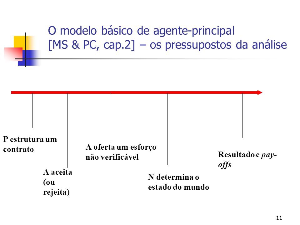 11 O modelo básico de agente-principal [MS & PC, cap.2] – os pressupostos da análise P estrutura um contrato A aceita (ou rejeita) A oferta um esforço