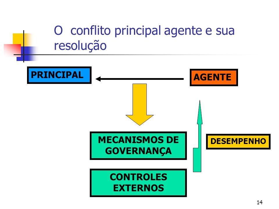 14 O conflito principal agente e sua resolução PRINCIPAL AGENTE MECANISMOS DE GOVERNANÇA CONTROLES EXTERNOS DESEMPENHO
