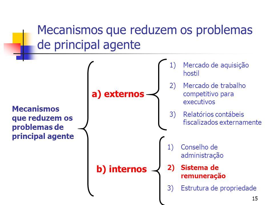 15 Mecanismos que reduzem os problemas de principal agente Mecanismos que reduzem os problemas de principal agente a) externos b) internos 1)Mercado d