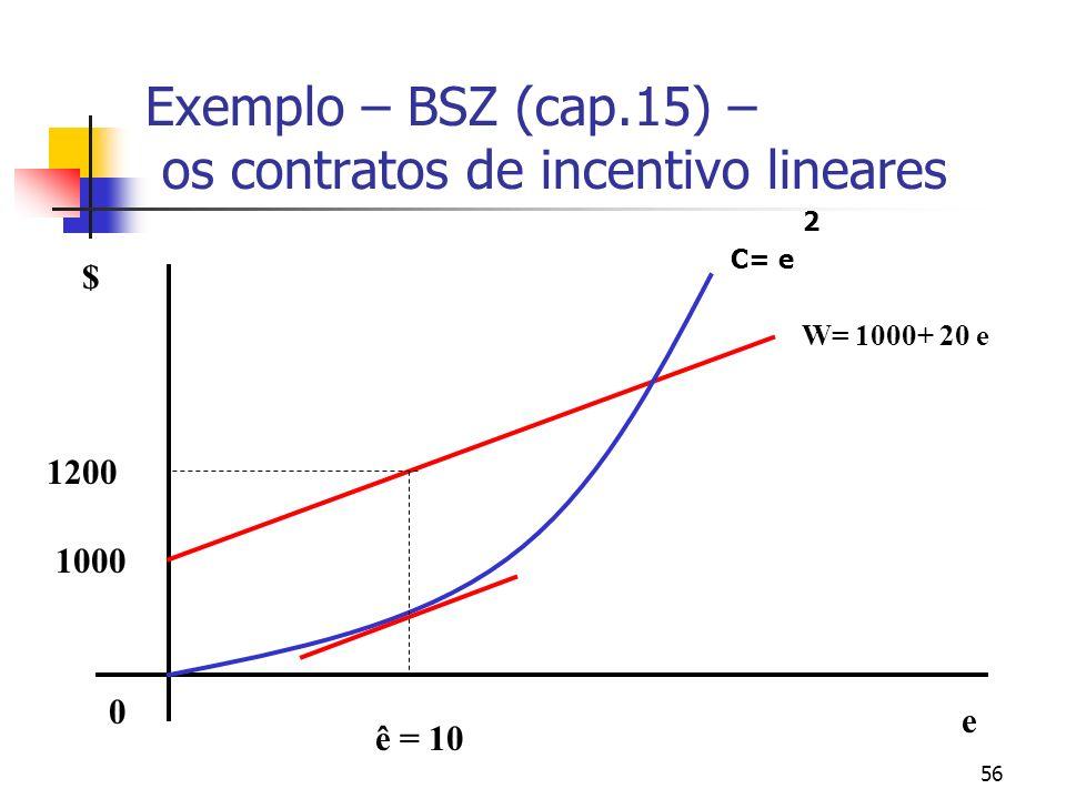 56 Exemplo – BSZ (cap.15) – os contratos de incentivo lineares $ e ê = 10 1200 0 1000 W= 1000+ 20 e 2 C= e