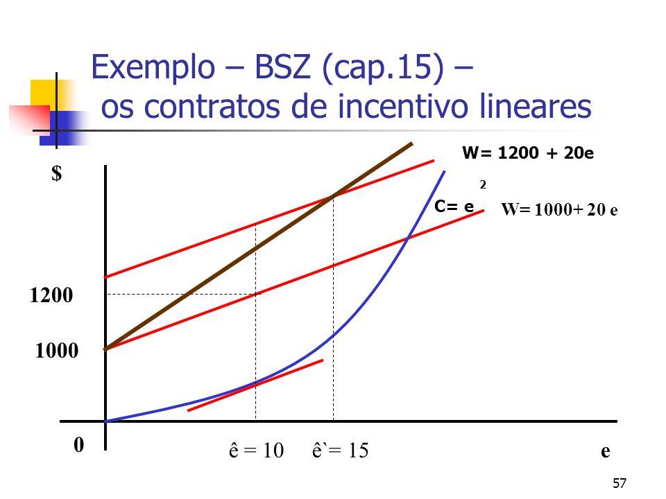 57 Exemplo – BSZ (cap.15) – os contratos de incentivo lineares $ eê = 10 1200 0 1000 W= 1000+ 20 e ê`= 15 W= 1200 + 20e 2 C= e