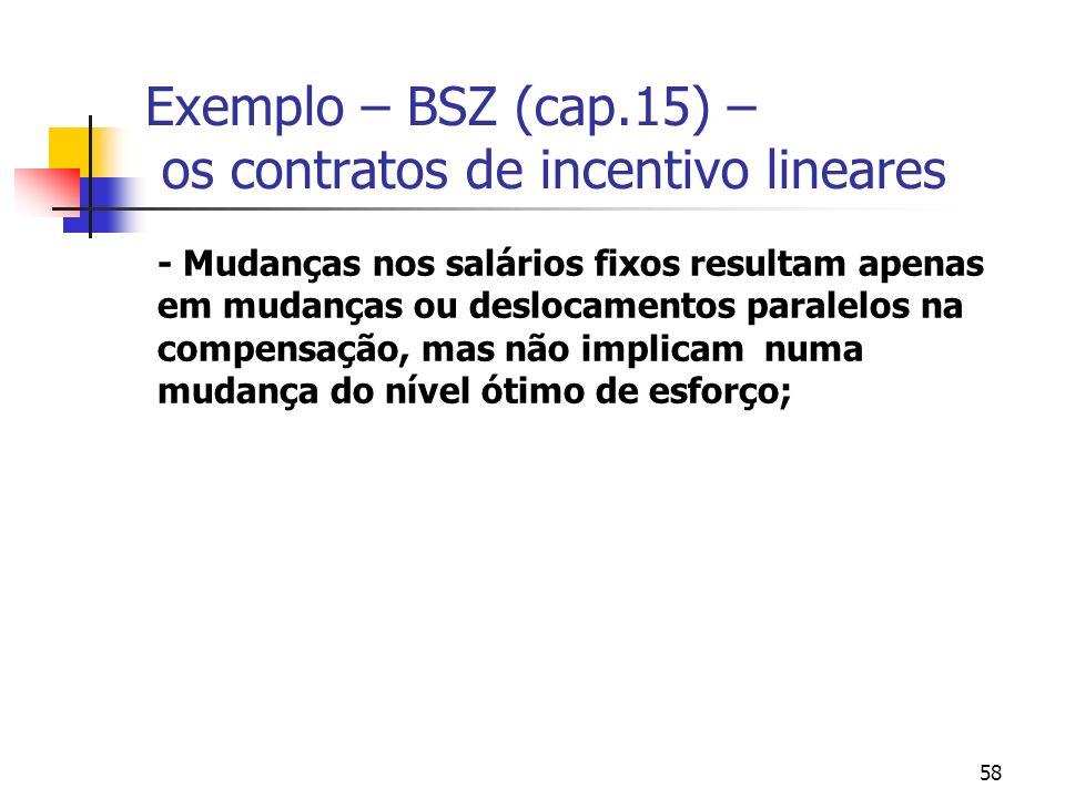 58 Exemplo – BSZ (cap.15) – os contratos de incentivo lineares - Mudanças nos salários fixos resultam apenas em mudanças ou deslocamentos paralelos na