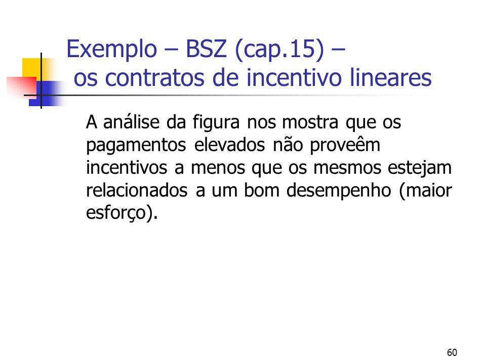 60 Exemplo – BSZ (cap.15) – os contratos de incentivo lineares A análise da figura nos mostra que os pagamentos elevados não proveêm incentivos a meno