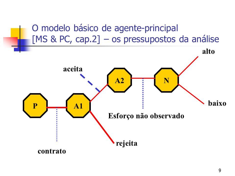 10 O modelo básico de agente-principal [MS & PC, cap.2] – os pressupostos da análise Principal Agente Produto O principal recebe o produto O agente oferta um esforço que não é observado pelo principal O principal paga o agente.