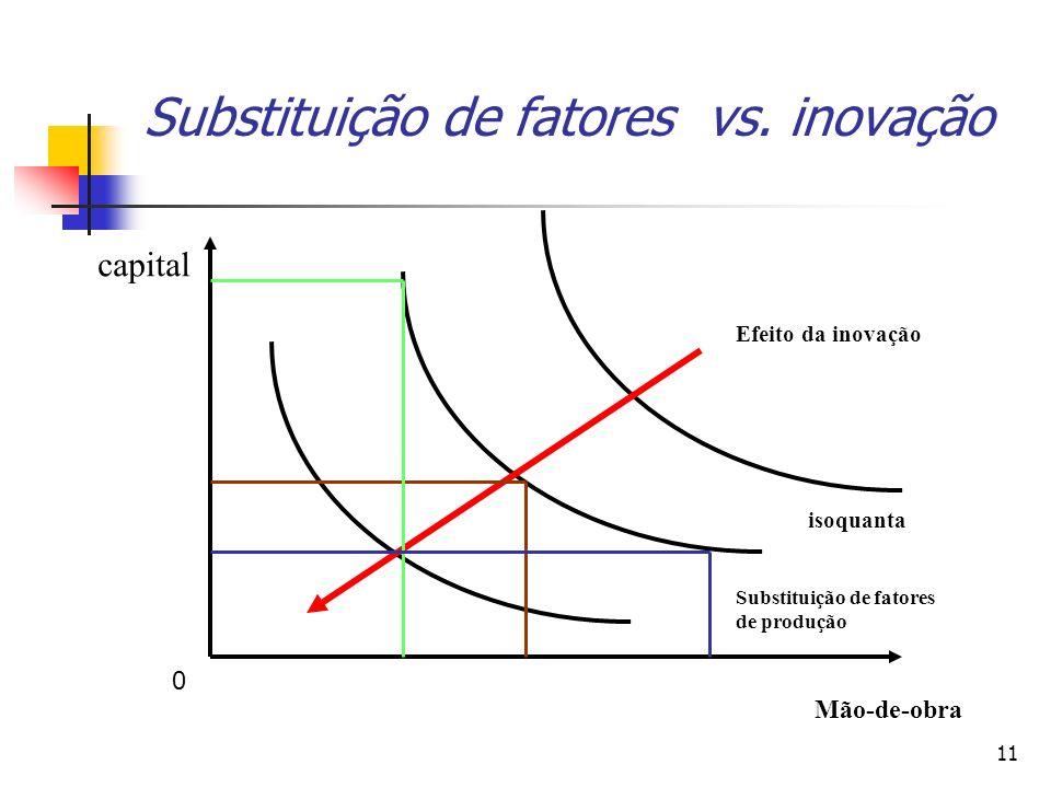 11 Substituição de fatores vs. inovação capital Mão-de-obra isoquanta Substituição de fatores de produção Efeito da inovação 0