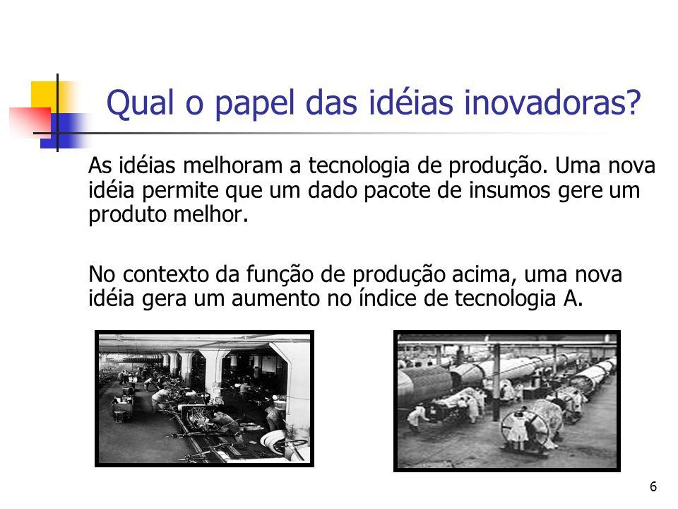 6 Qual o papel das idéias inovadoras? As idéias melhoram a tecnologia de produção. Uma nova idéia permite que um dado pacote de insumos gere um produt