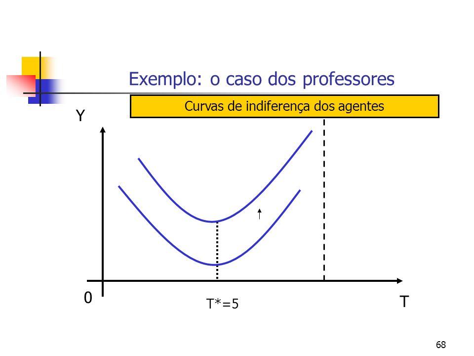 68 Exemplo: o caso dos professores 0 Y T T*=5 Curvas de indiferença dos agentes