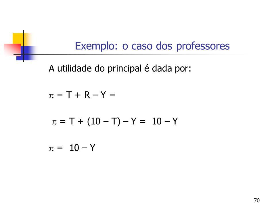 70 Exemplo: o caso dos professores A utilidade do principal é dada por: = T + R – Y = = T + (10 – T) – Y = 10 – Y = 10 – Y