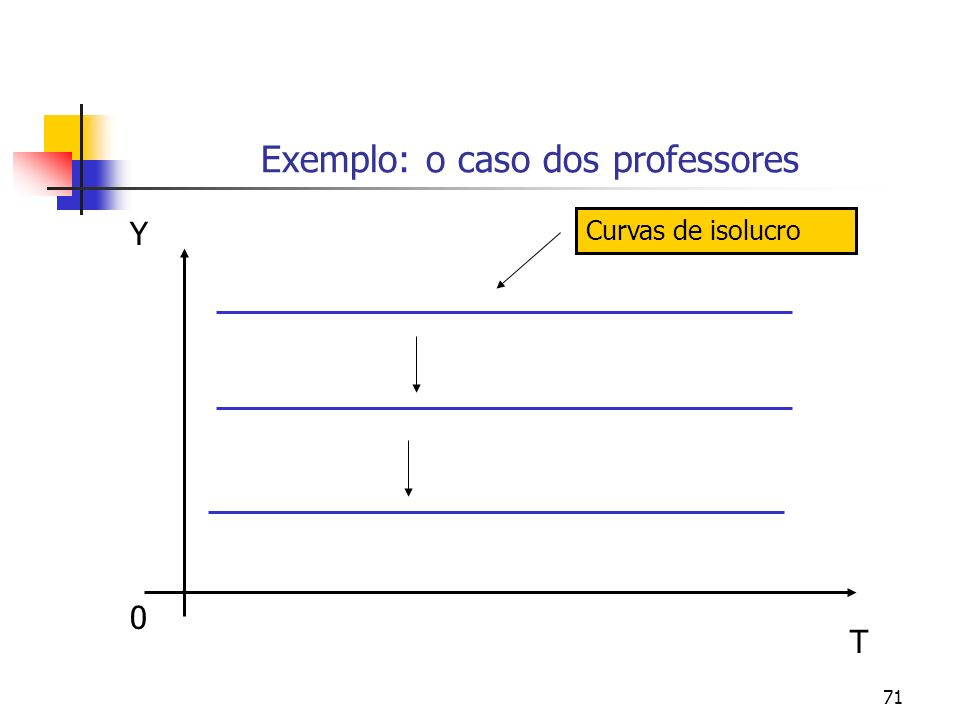 71 Exemplo: o caso dos professores 0 Y T Curvas de isolucro