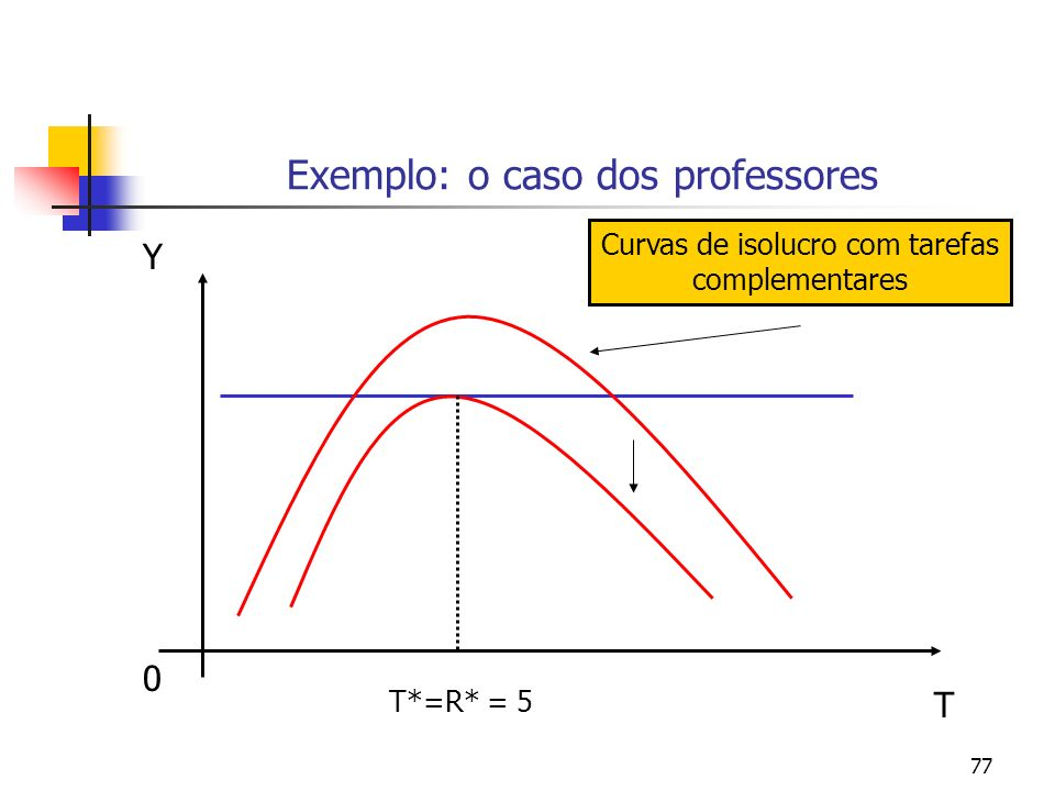 77 Exemplo: o caso dos professores 0 Y T T*=R* = 5 Curvas de isolucro com tarefas complementares