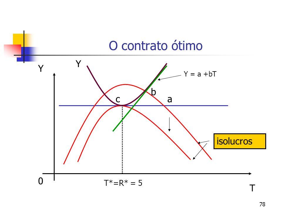 78 O contrato ótimo 0 Y T T*=R* = 5 a b c Y = a +bT Y isolucros