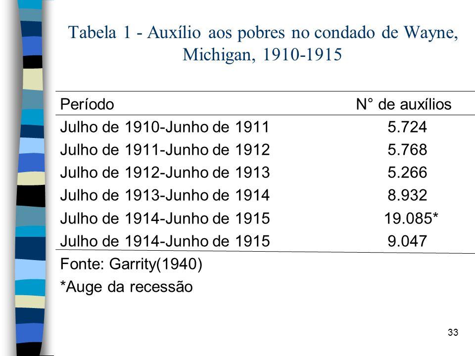 33 Período N° de auxílios Julho de 1910-Junho de 1911 5.724 Julho de 1911-Junho de 1912 5.768 Julho de 1912-Junho de 1913 5.266 Julho de 1913-Junho de