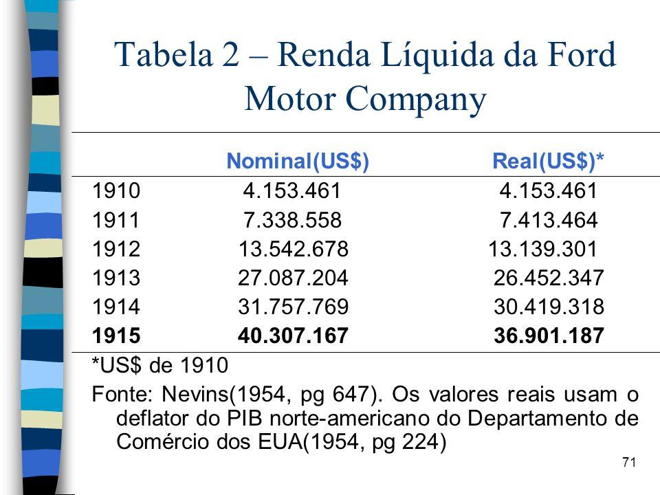 71 Tabela 2 – Renda Líquida da Ford Motor Company Nominal(US$) Real(US$)* 1910 4.153.461 4.153.461 1911 7.338.558 7.413.464 1912 13.542.678 13.139.301