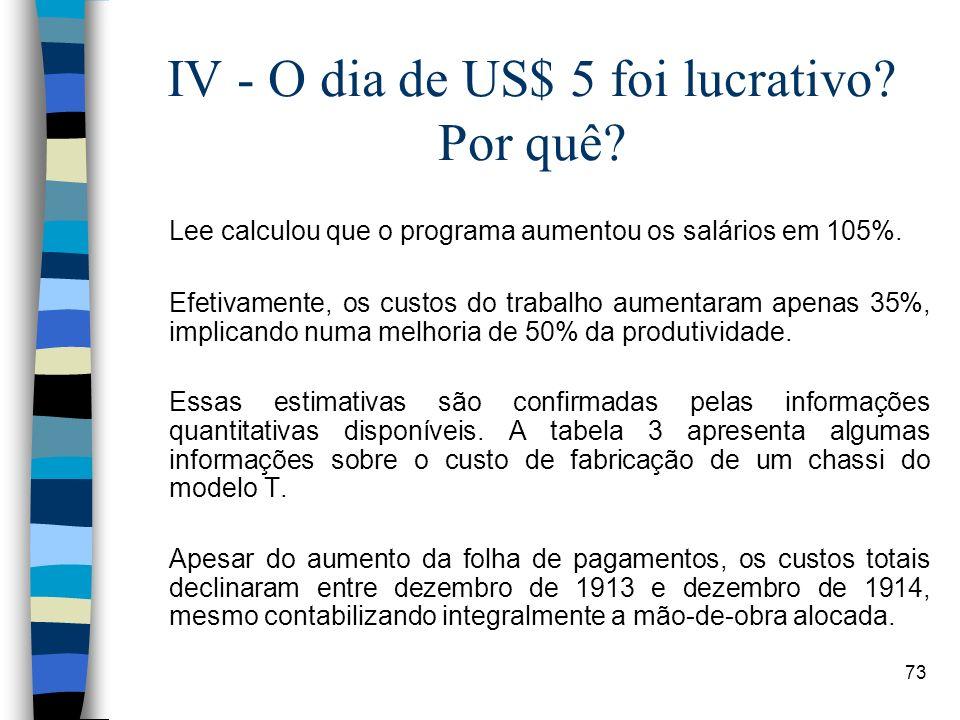 73 IV - O dia de US$ 5 foi lucrativo? Por quê? Lee calculou que o programa aumentou os salários em 105%. Efetivamente, os custos do trabalho aumentara