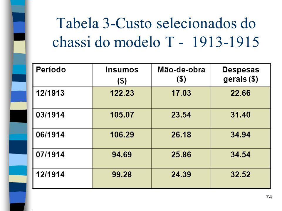 74 Tabela 3-Custo selecionados do chassi do modelo T - 1913-1915 PeríodoInsumos ($) Mão-de-obra ($) Despesas gerais ($) 12/1913122.2317.0322.66 03/191