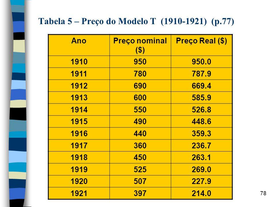 78 Tabela 5 – Preço do Modelo T (1910-1921) (p.77) AnoPreço nominal ($) Preço Real ($) 1910950950.0 1911780787.9 1912690669.4 1913600585.9 1914550526.