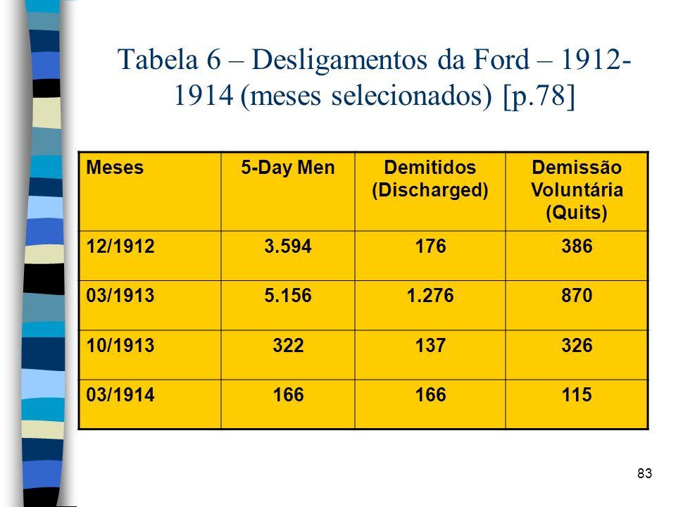 83 Tabela 6 – Desligamentos da Ford – 1912- 1914 (meses selecionados) [p.78] Meses5-Day MenDemitidos (Discharged) Demissão Voluntária (Quits) 12/19123