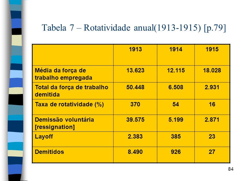84 Tabela 7 – Rotatividade anual(1913-1915) [p.79] 191319141915 Média da força de trabalho empregada 13.62312.11518.028 Total da força de trabalho dem