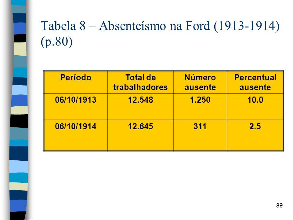 89 Tabela 8 – Absenteísmo na Ford (1913-1914) (p.80) PeríodoTotal de trabalhadores Número ausente Percentual ausente 06/10/191312.5481.25010.0 06/10/1